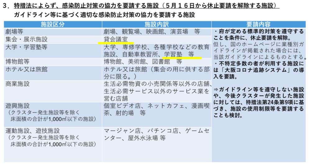 大阪府緊急事態措置