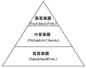低音から高音へのピラミッド